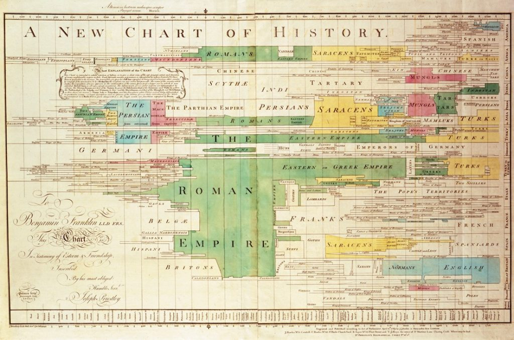 New Chart of History